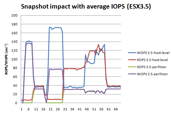 Snapshot impact with average IOPS