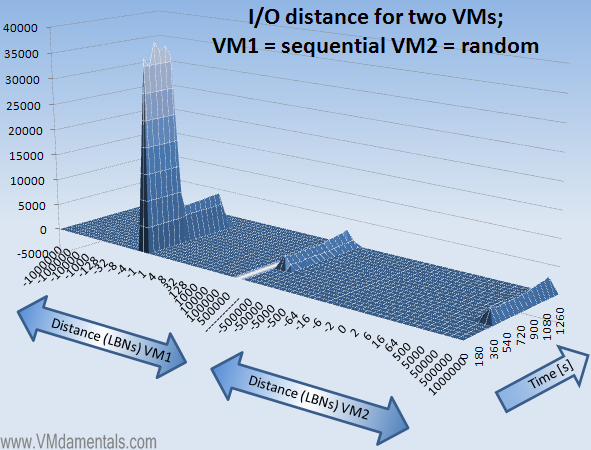 VMs fighting for IOPS one sequential one random - distance view