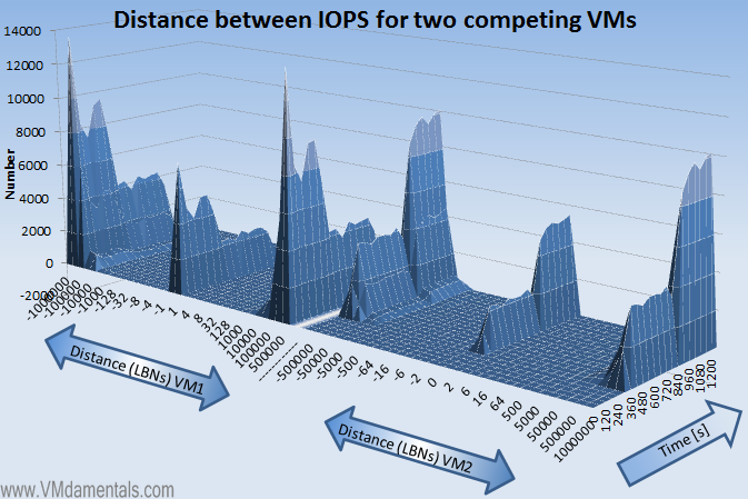 VMs fighting for IOPS - Seek distance view