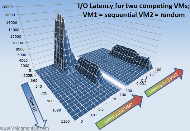 VMs fighting for IOPS one sequential one random - latency view