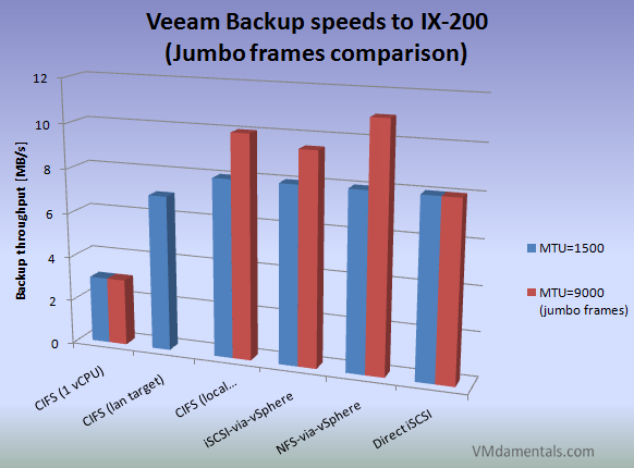 Compared backup speeds - now with jumbo frame measurements included