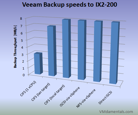 Backup speeds using different ways of connecting to the backup target