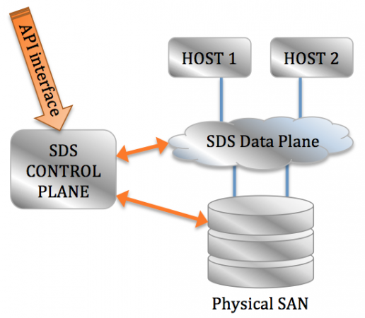 Software-defined Storage that features the Control- AND the Data Plane. Note how the Data Plane sits in the data path, enriching as data passes.