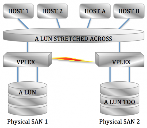 A good example of abstraction of storage from the underlying hardware - VPLEX in a metro configuration abstracting the underlying storage to add value of stretching a LUN across phyisical locations