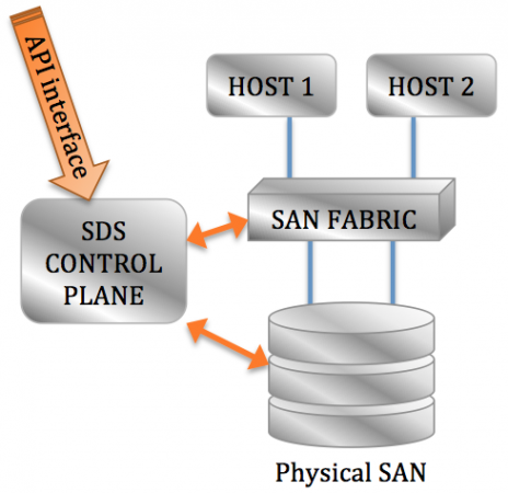 SDS - Note how it programmatically works with the physical SAN infrastructure, and there is a storage present (this can be a physical SAN, a virtual SAN or a bit of both.
