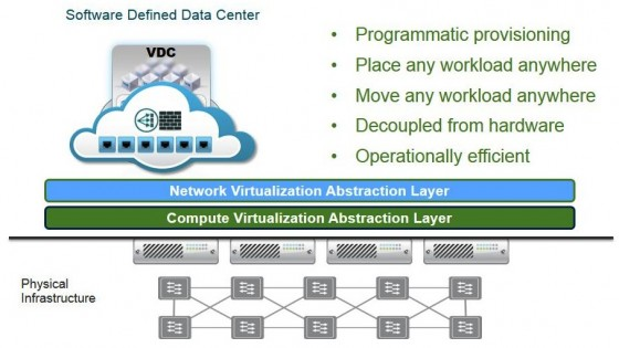 "An image I ""leased"" from VMware. It clearly states everything is not just programmed but also BUILT in software. There does not seem to be any connection to the physical netwokring devices - Which make NSX a pure virtualized network (that can be under API control)"