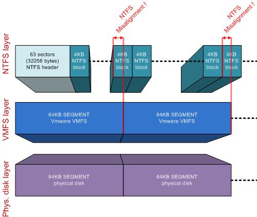 NTFS misaligned, VMFS aligned