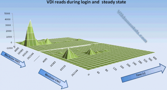 Sizing Vdi Steady State Workload Or Monday Morning Login Storm