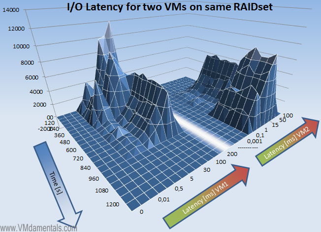 VMs fighting for IOPS - Latency view