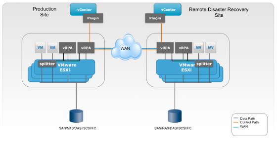EMC Recoverpoint VM structure in a DR scenario.